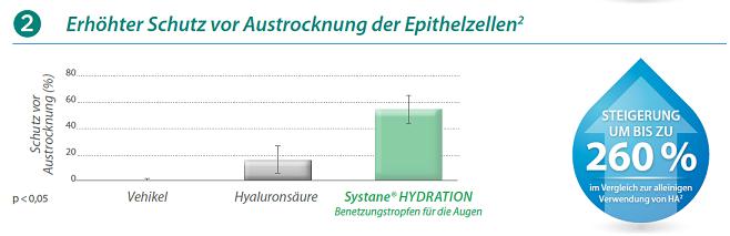 Systane-Hydration-2