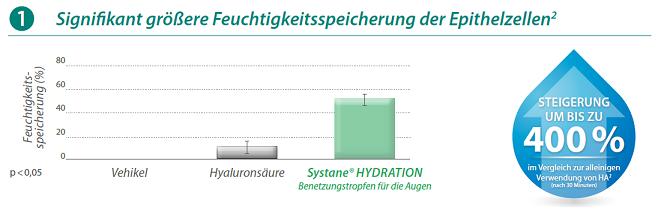 Systane-Hydration-1